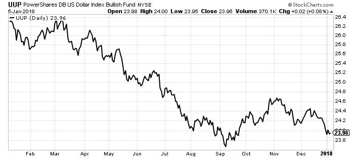 dollar index etf