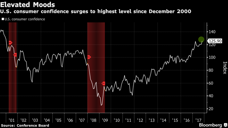 An important thing to look at when gauging our economy is the overall consumer confidence outlook. Right now, that outlook is extremely positive.