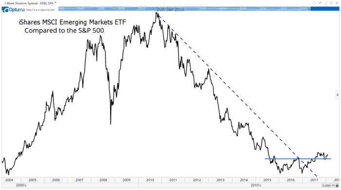 While it's not time to sell U.S. stocks, it is time to buy an emerging markets ETF. And there's one more reason to buy emerging markets...