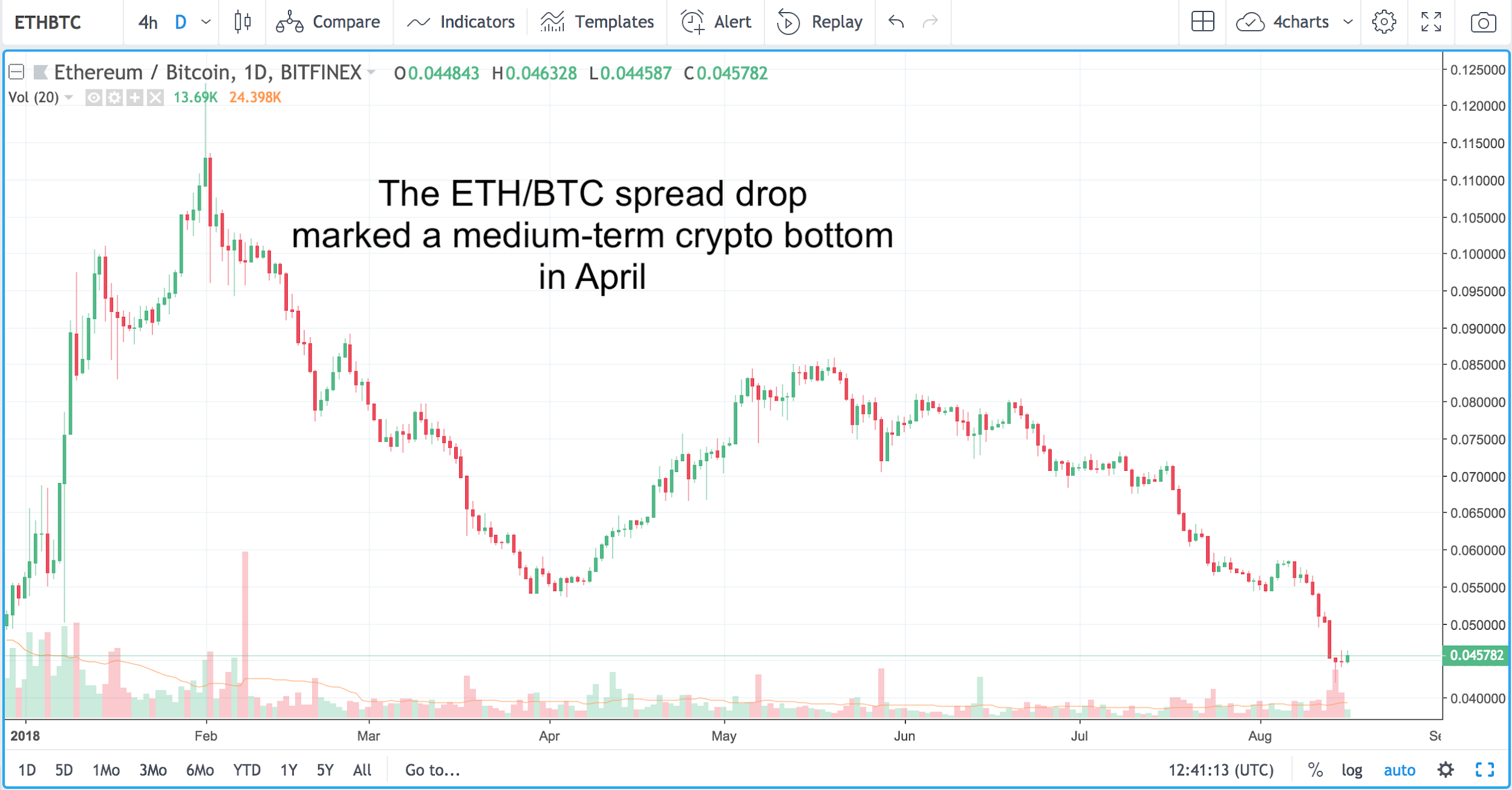 In the past few weeks, things have taken a turn for the worse. Ethereum has plummeted 40% and dragged crypto markets lower.