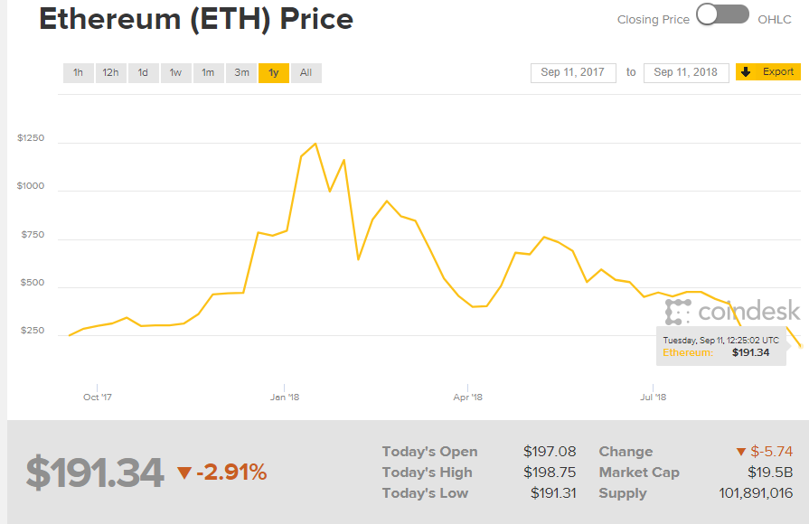 Millions of ethereum have been dumped into the marketplace. So if you're looking for a deal in the crypto world, ethereum is hard to pass up.