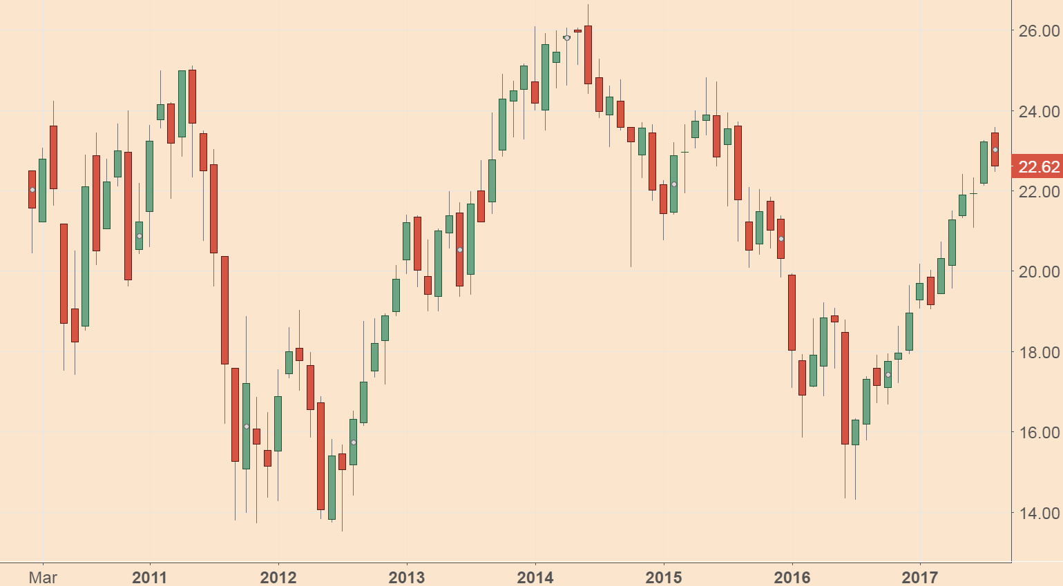 I've been bullish on European banks for a while now. But there's still time to buy them and ride this sector even higher.