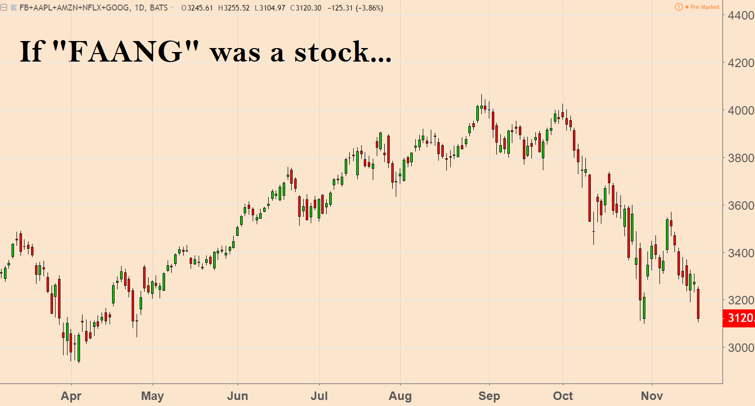 FAANG Stock Trends