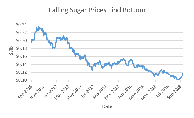 While the disruption in soy is well-covered by the media, the knock-on effects of the trade war will breathe new life into the struggling sugar sector.