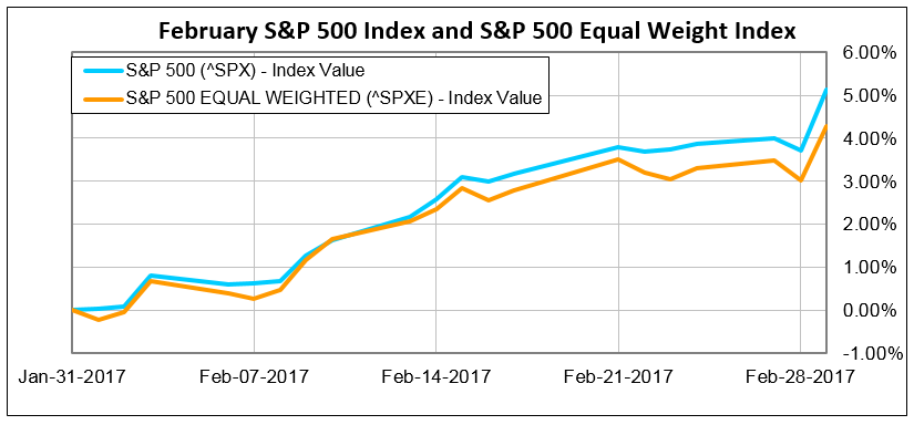 The S&P 500 is up about 2.1% in the month of October — its best month since February of this year. But it wasn't an even rally in the market.