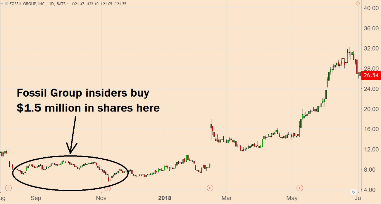 Insider selling happens all the time. That's why monitoring insider buying is a more effective timing tool … especially when it hits rare extremes.