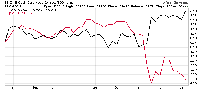 Over the past two months, the S&P 500 fell 4%, while the gold price rose nearly 4%. That's a warning sign. The first shot of the coming war…