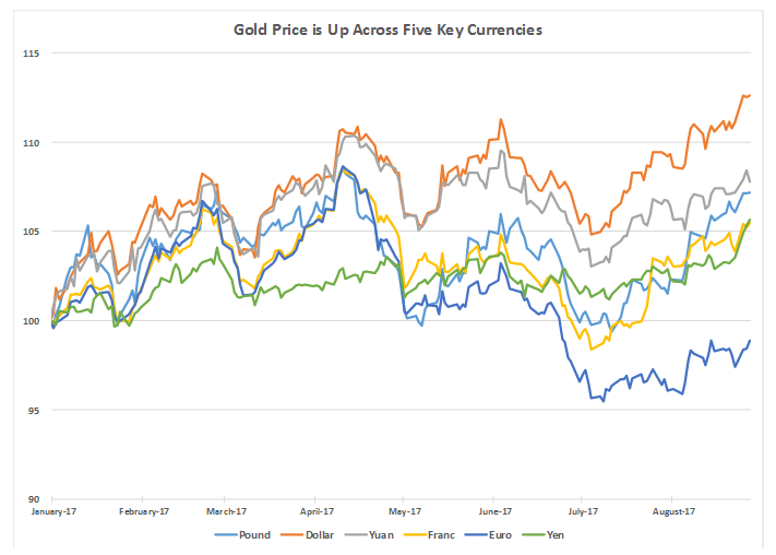 When the price of gold moves in one direction across a basket of currencies, then we can find the direction of the actual gold market.