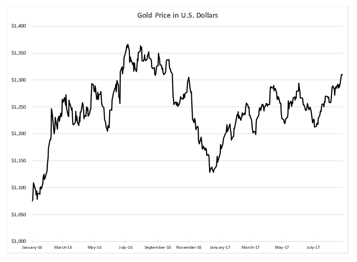 gold-price-us-dollars