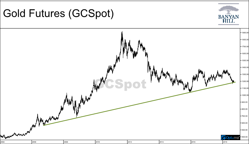 Today, we'll look at the long-term trendline that is supporting my bullish view on gold. And I'll explain why it is critical to watch in the coming weeks.