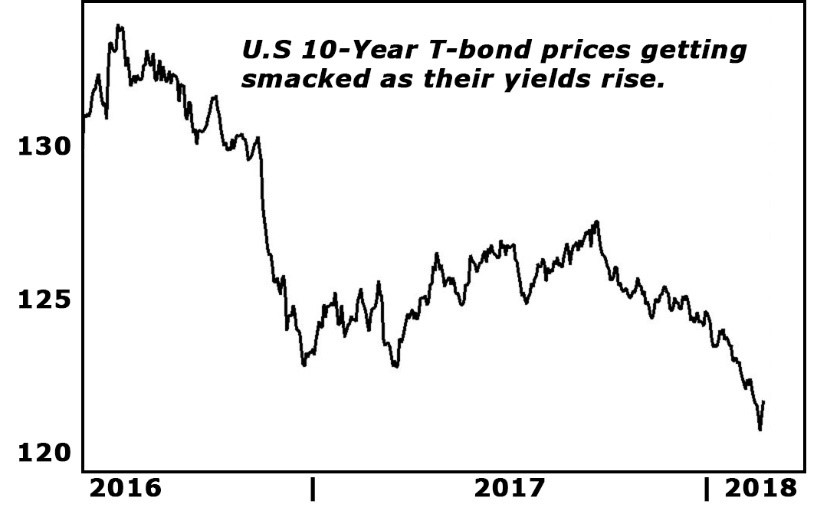 We warned that the first impact would be on the sovereign bonds of the world's largest, most indebted nations. Sure enough, those bond prices have in price, as their yields rose...