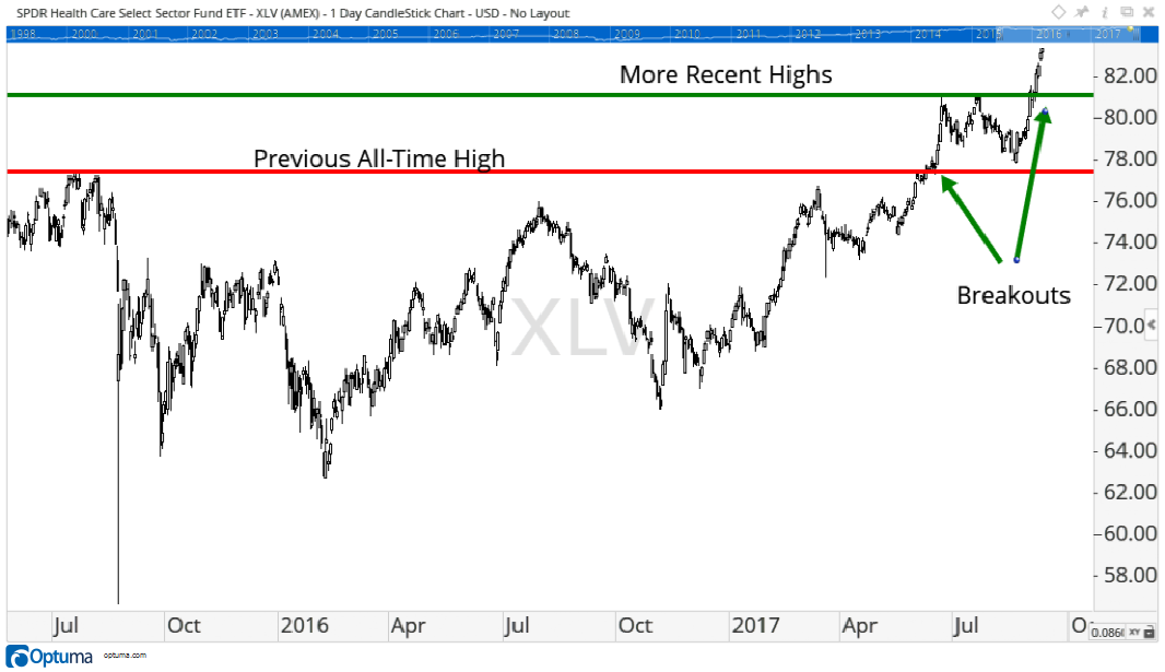 The health care sector as tracked by the Health Care Select Sector SPDR ETF broke out last week, and it is pointing to more gains to come.