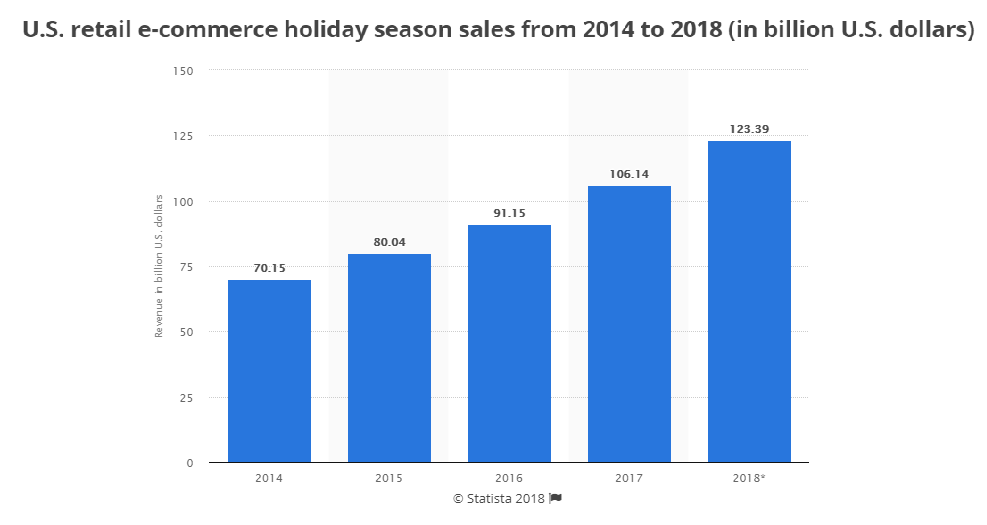We're now in the fourth quarter. And online sales during this holiday season should go up by over 16%, or $17.25 billion. That's a ton of growth!