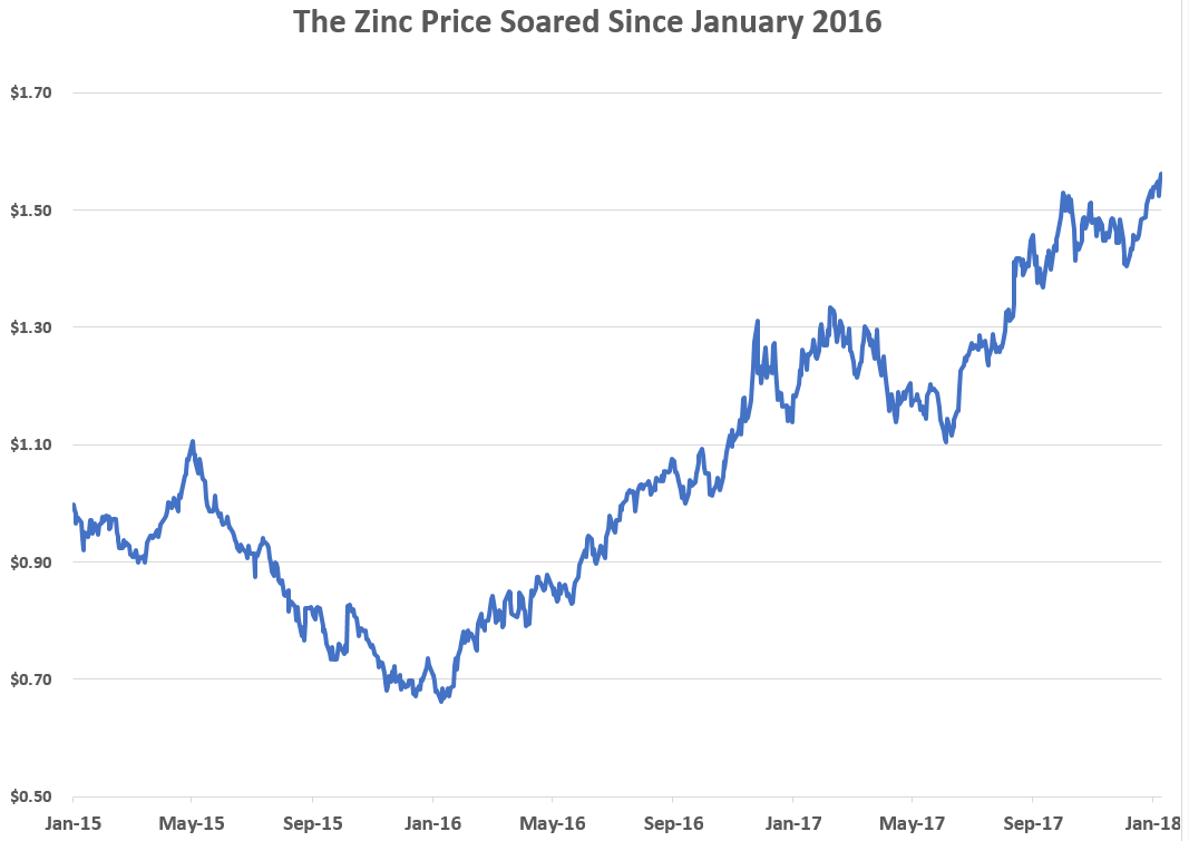 how to invest in zinc