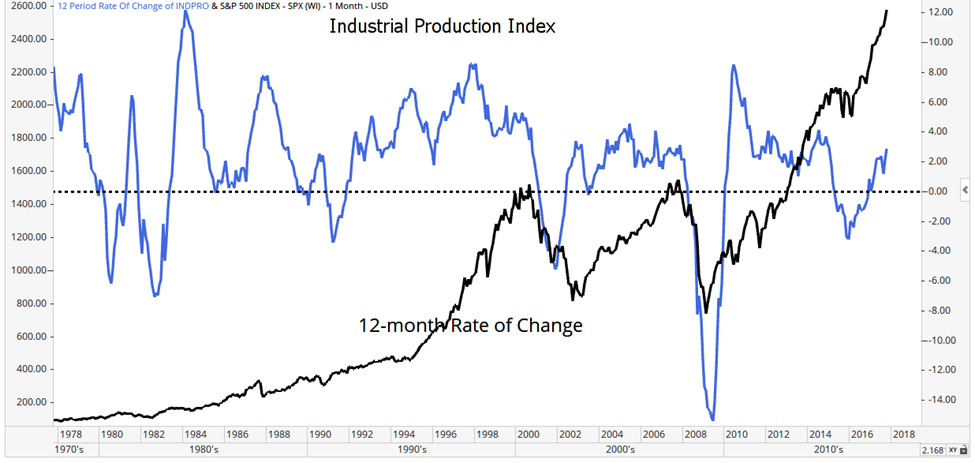The Industrial Production Index (IPI) trend bodes well for next year, as the current trend is likely to continue. This could lead to major gains in 2018.