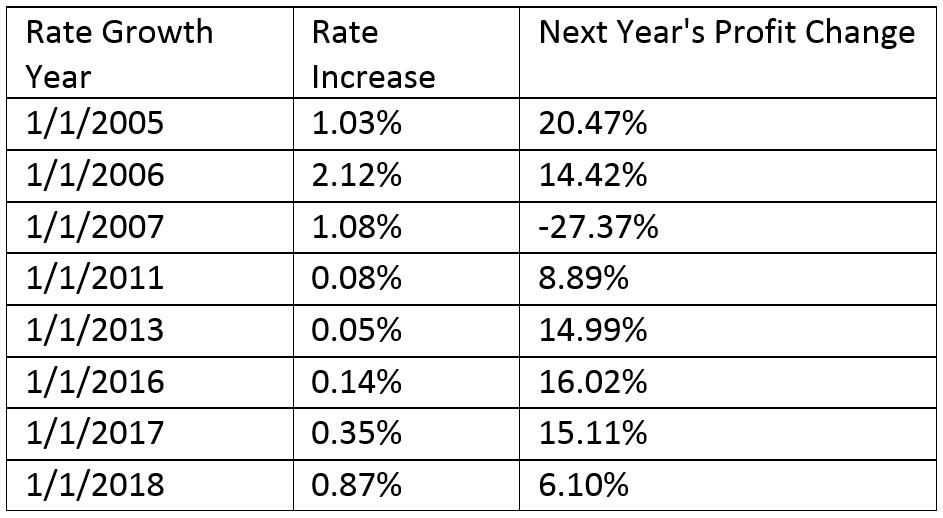 Interest Rate Growth Chart