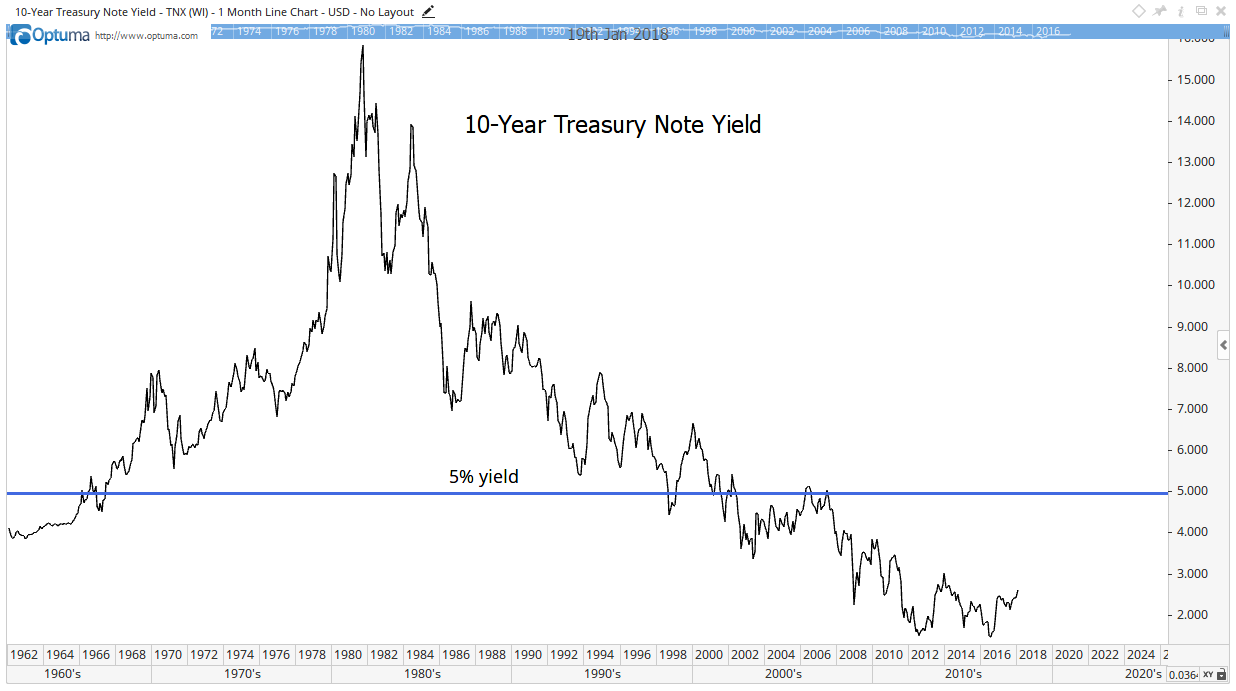 Bond king Jeffrey Gundlach warns that stocks could be in trouble. Specifically, he said if the 10-year treasury yield rises above 2.63%, it could start to hurt equities. Here's why he's wrong.