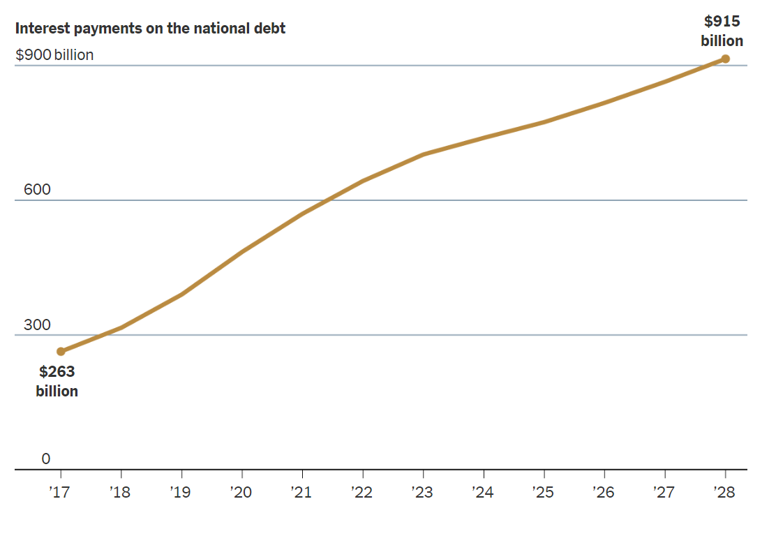 Interest Payments on National Debt