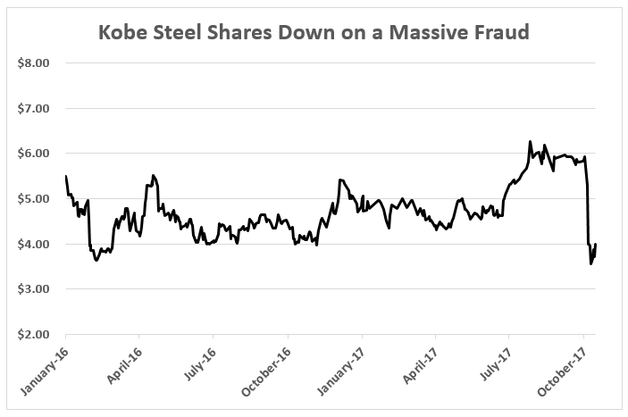 On October 8, Kobe Steel admitted to quality-control fraud on its metal products. And make no mistake: This scandal will deepen.