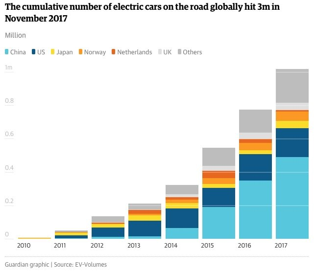 Investors who pick the right lithium stocks can make fortunes due to the future of electric vehicles. You need to get busy in this space. Or get left behind.