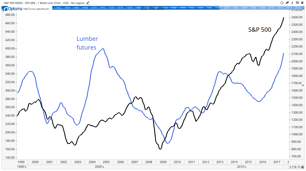 Lumber prices tend to peak ahead of stock prices. That means with lumber prices rising right now, stocks should keep going up.