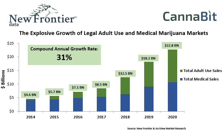 Marijuana is being legalized not just for medicine, but for recreational use as well. Savvy investors now have a new, highly anticipated market.