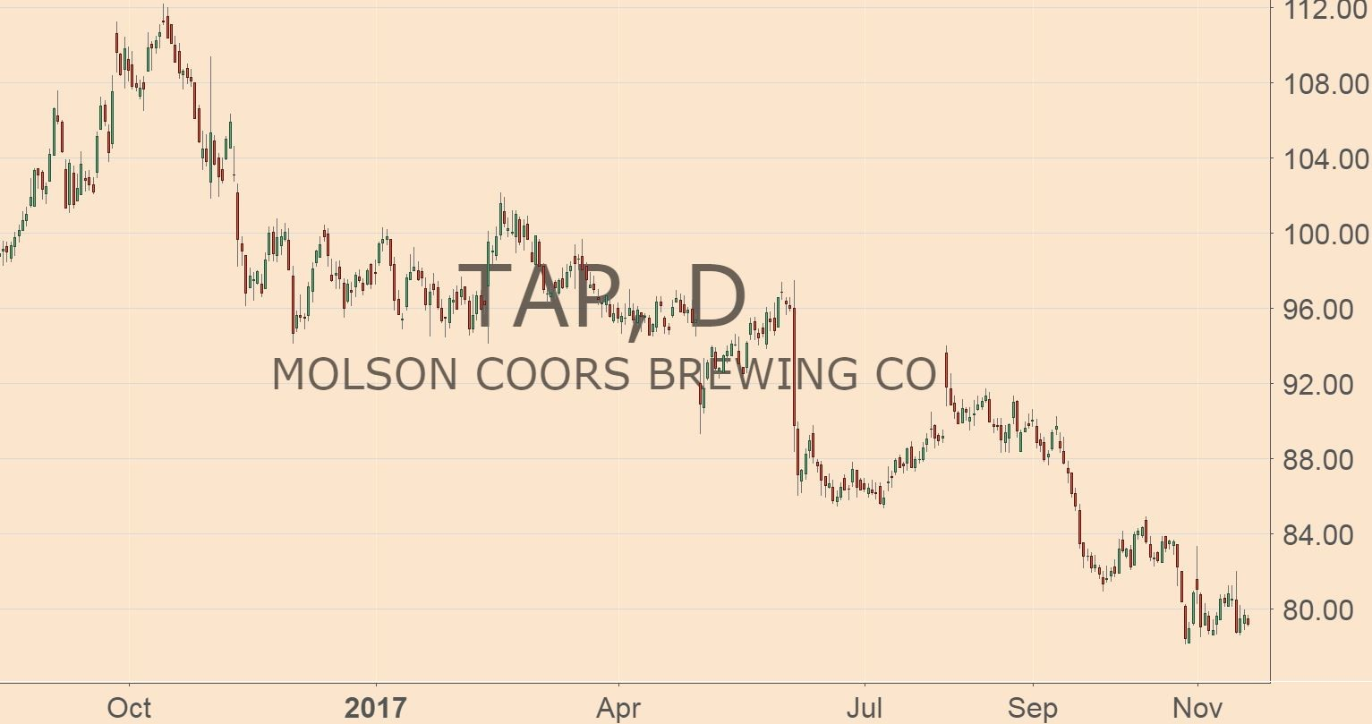 "U.S. beer companies have tried everything else to get their ""growth mojo"" back, but nothing's worked. Could a pivot into pot help? We're about to find out."