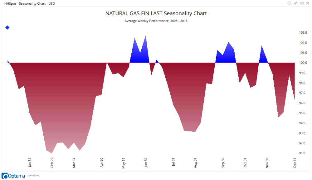 The cold snap has a lot of investors focusing on natural gas prices again, and whether or not to buy the rally the price has experienced over the last few weeks.