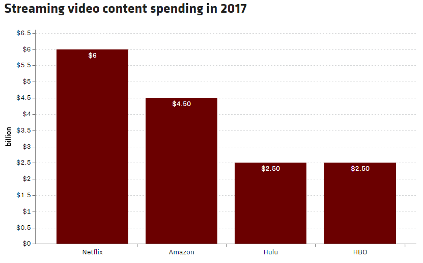 The cable TV industry is dying, NBC, ABC and CBS viewership is in decline, and Netflix and Amazon are taking over the online world of streaming TV.