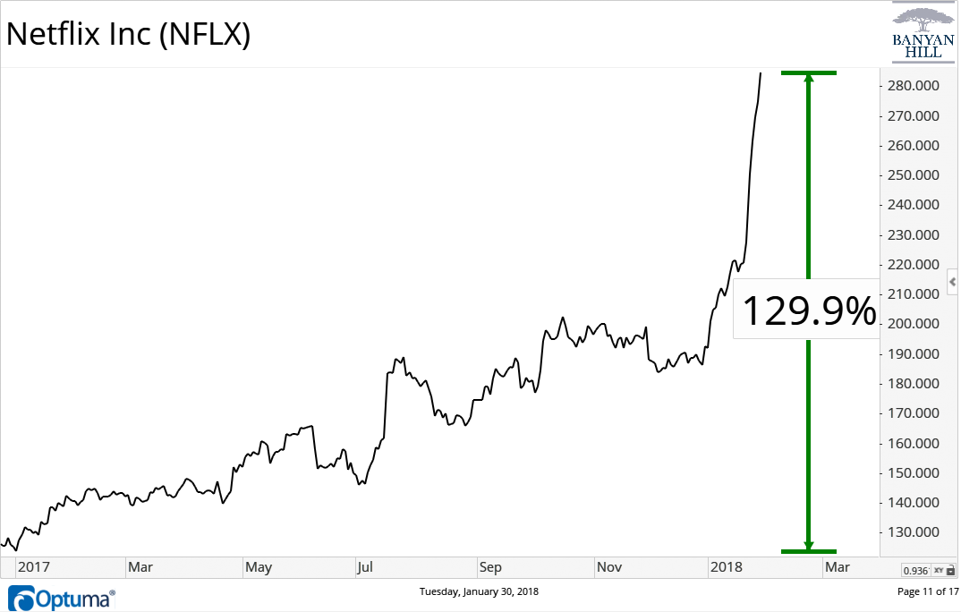 Shares of Netflix stock (Nasdaq: NFLX) were on absolute fire over the past year, soaring 129%. The latest fuel for Netflix's rally was an earnings report that sent shares up more than 8%. But the company only met earnings expectations.