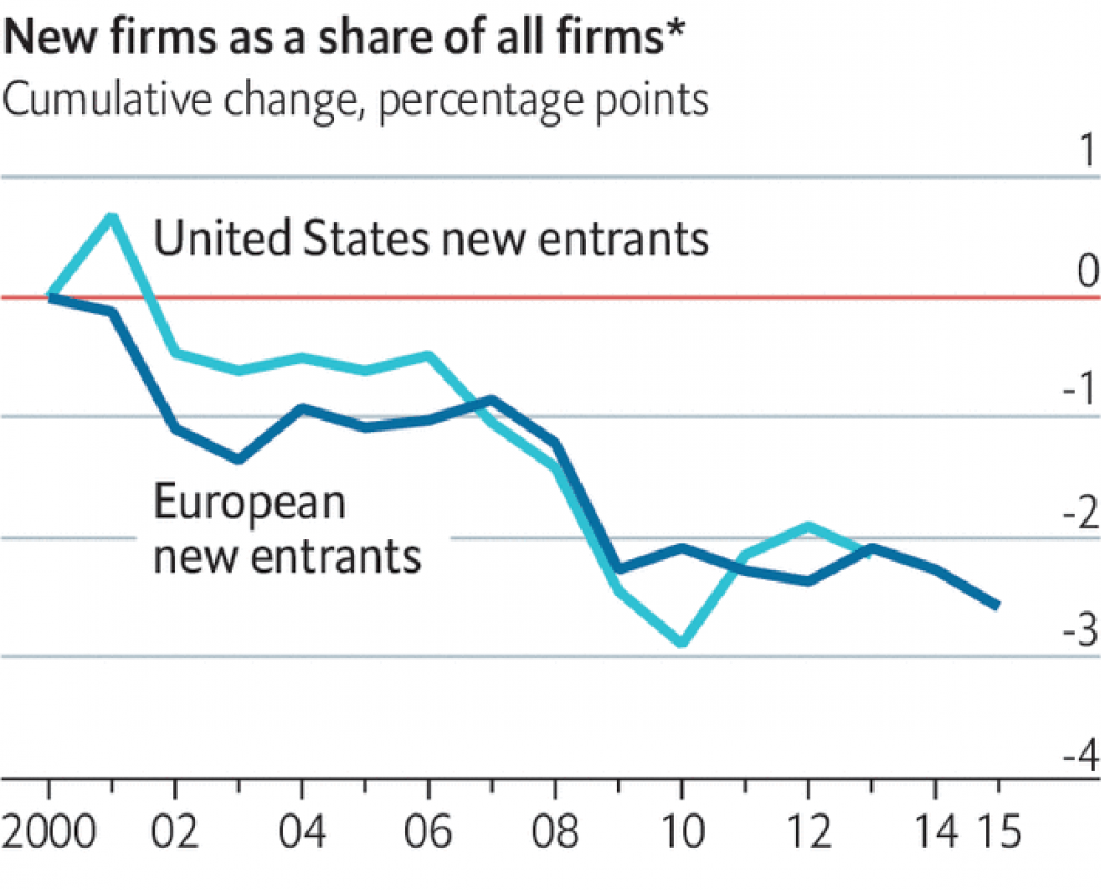 US vs. UK New Companies