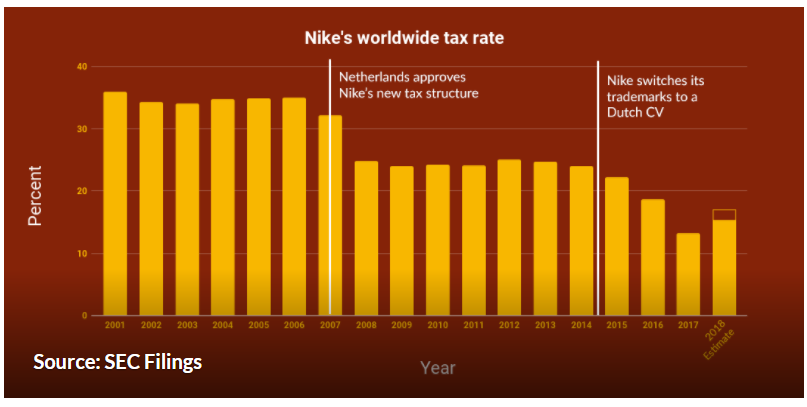 Nike is not a tech company, but it's an aggressive tax avoider. Smart tax