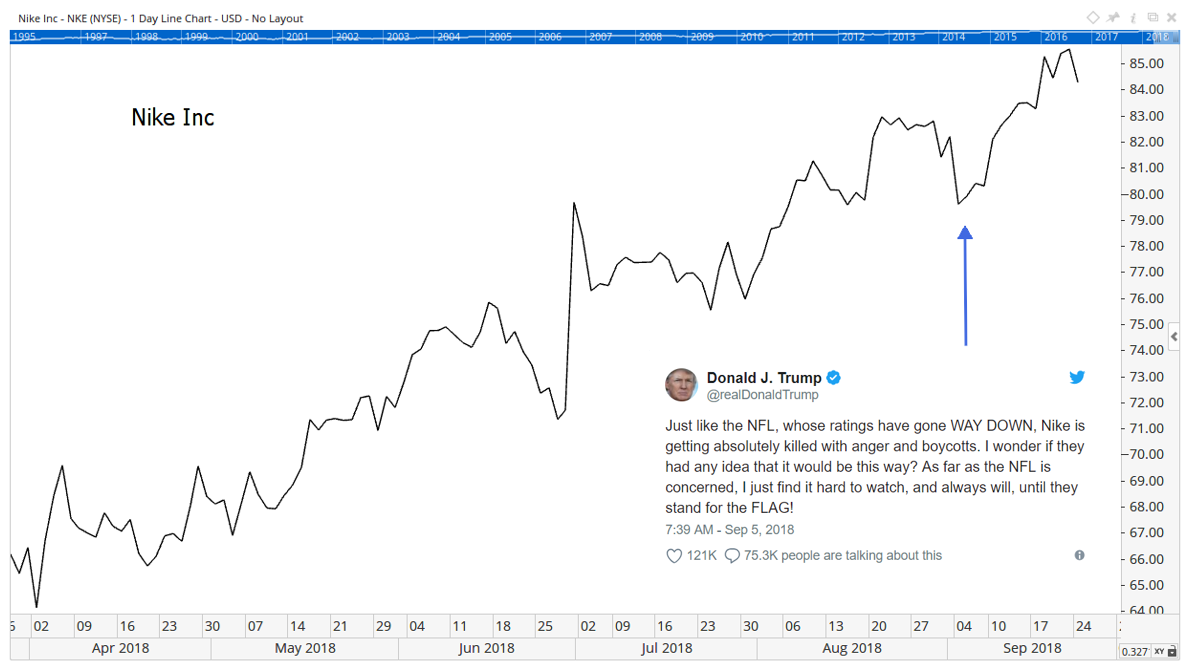 When the efficient market hypothesis was developed, no one predicted Twitter. More specifically, no one predicted President Donald Trump's use of Twitter.