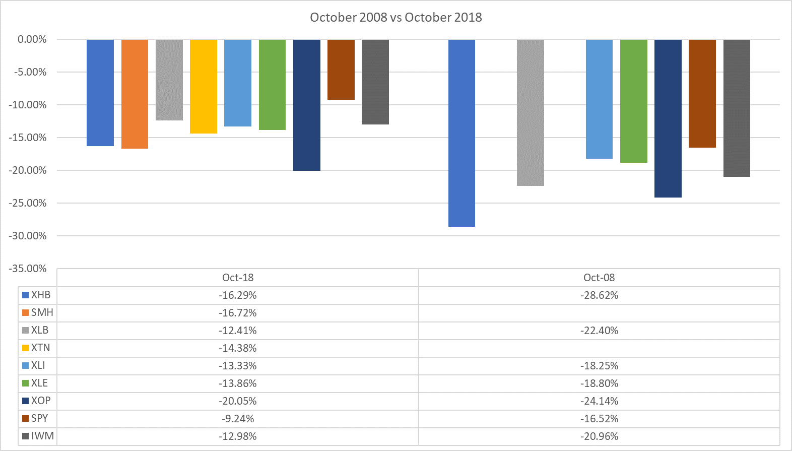 October 2018 has been a historically bad month for stocks. But despite this sell-off, I'm not convinced that we're headed for another 2008 anytime soon.