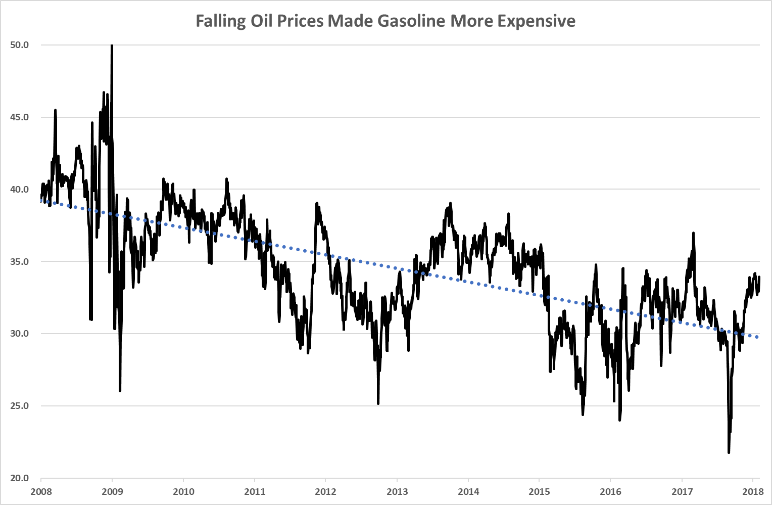 We've had nearly four years of low gasoline prices. However, we're paying more for gasoline now, on a relative basis, than we did back in 2008.