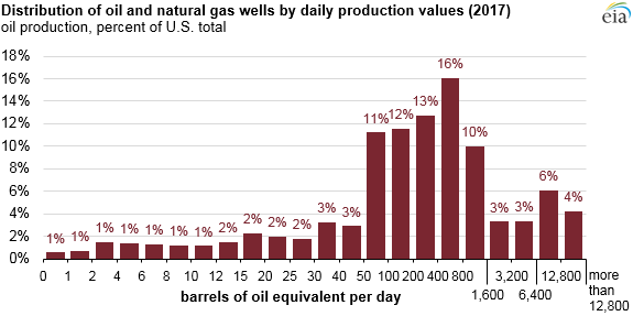 Oil and Natural Gas Distribution