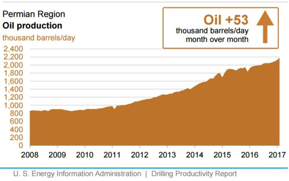 New industries can potentially redefine the way we live. But there's been a disruptor in the energy sector that's been largely overlooked: U.S. shale oil production.