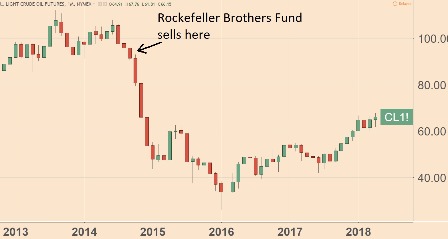 Rockefeller Brothers Fund 2014 Sale