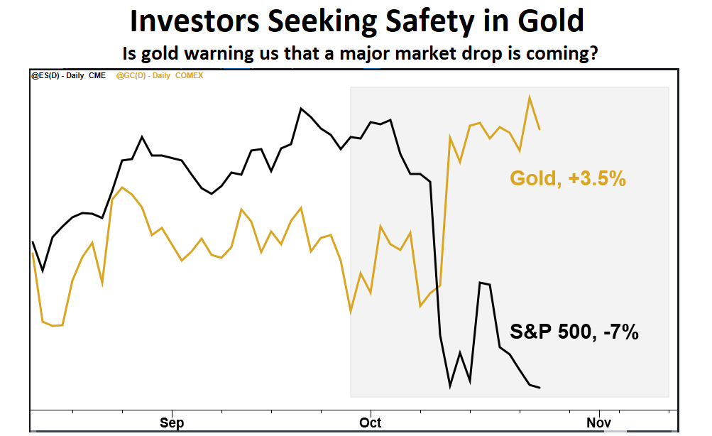 This chart of gold and stocks suggests participants are rethinking the bull market. The longer they doubt, the more likely market behavior gets nasty.
