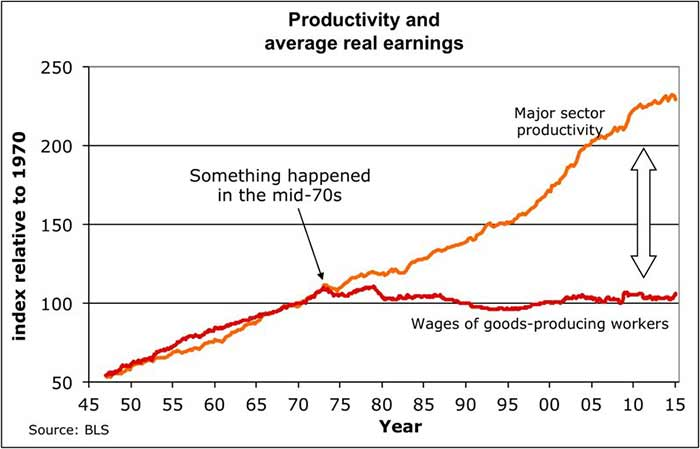 productivity and average real earnings chart