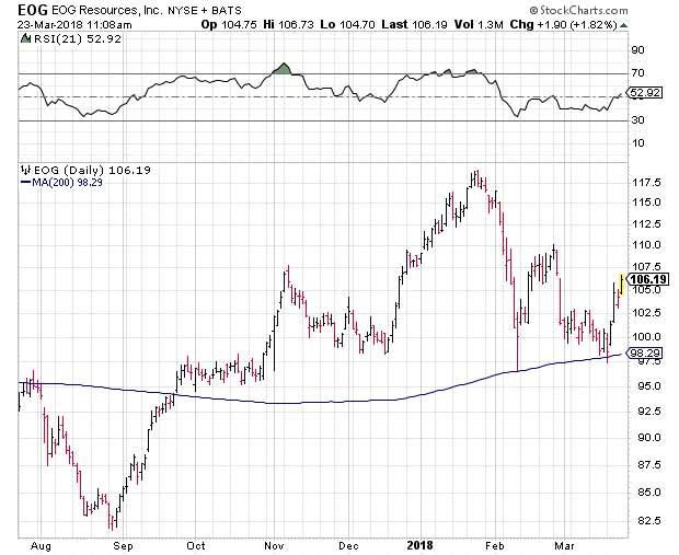 Current Bull Market