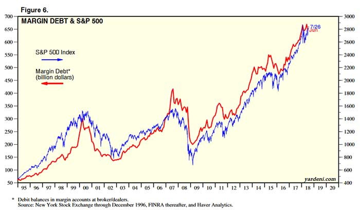 Margin debt chart