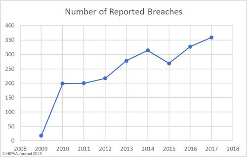 number of reported breaches chart