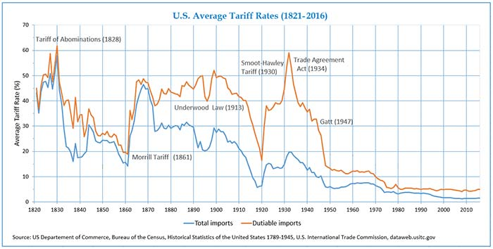 U.S. Average Tariff Rates