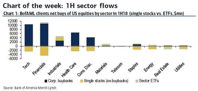 1H Sector Flows