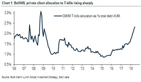 Private client chart