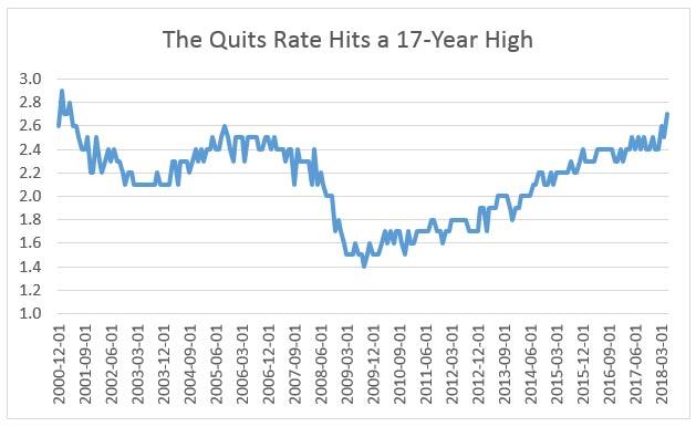 Economic Environment Quit Rate