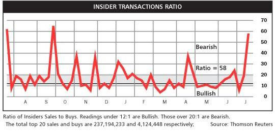 Insider Transactions Ratio