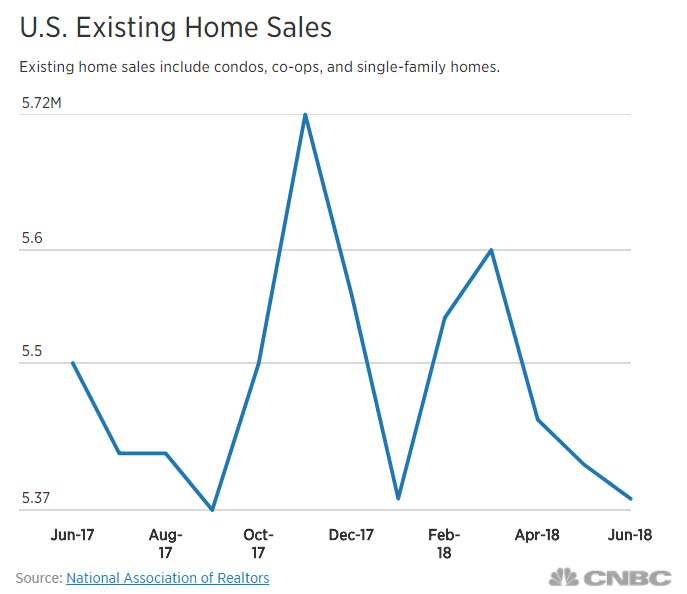 U.S. existing home sales