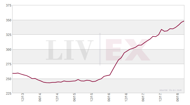 Liv-ex Fine Wine Index 1000 chart